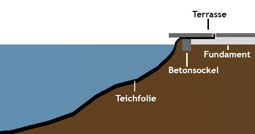 Kapillarsperre an Steinterrasse