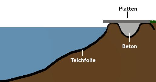 Kapillarsperre - Teichrand mit Uferweg